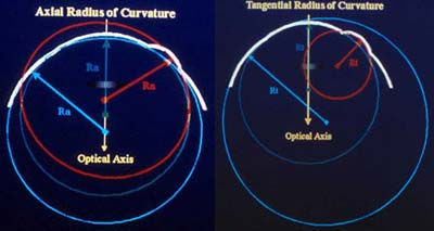 Instrument Basics Part III: Corneal Curvature
