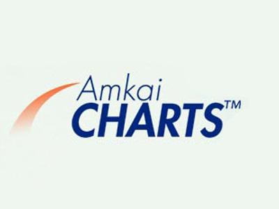 AmkaiCharts™
